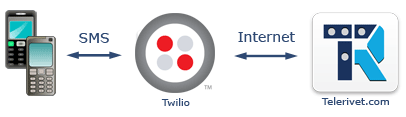 Diagram_twilio2